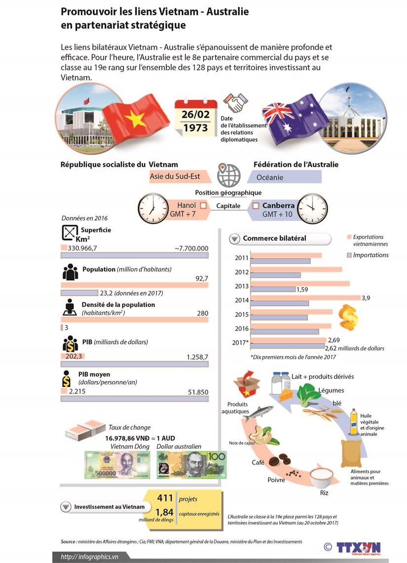 Promouvoir les liens Vietnam - Australie en partenariat strategique hinh anh 1