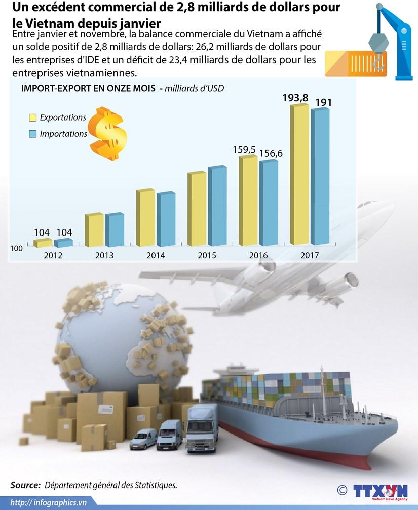 Un excedent commercial de 2,8 milliards de dollars pour le Vietnam depuis janvier hinh anh 1