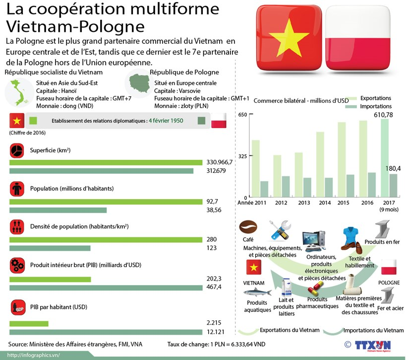 La cooperation multiforme Vietnam-Pologne hinh anh 1