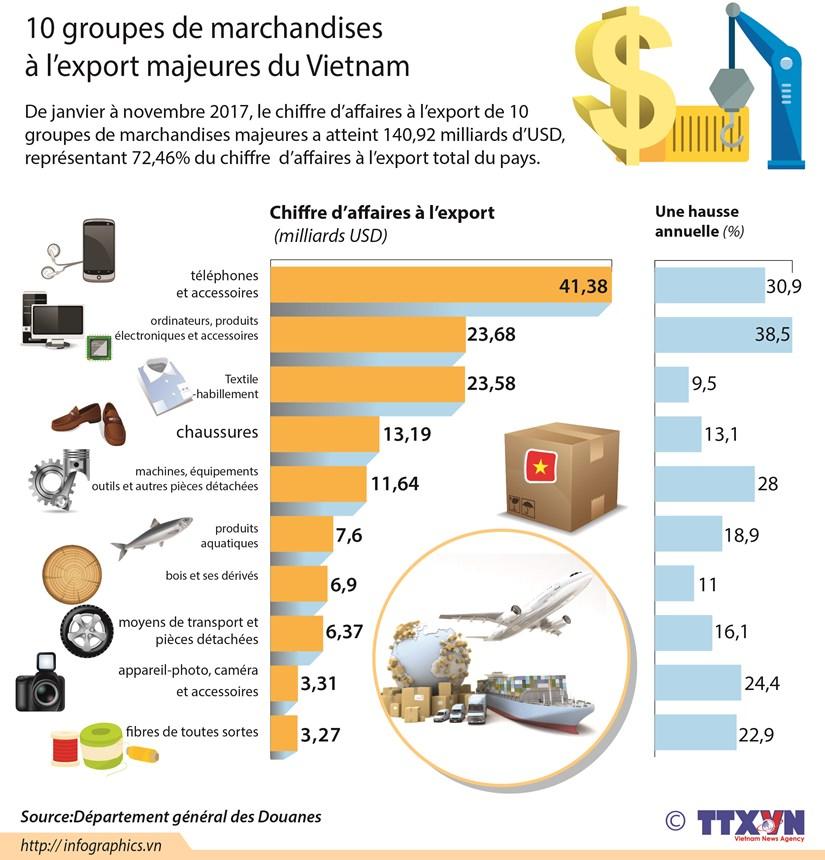 10 groupes de marchandises a l'export majeures du Vietnam hinh anh 1