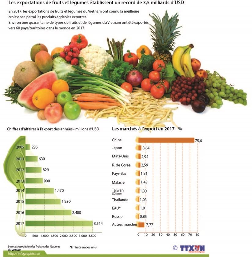 Les exportations de fruits et legumes etablissent un record de 3,5 milliards d'USD hinh anh 1