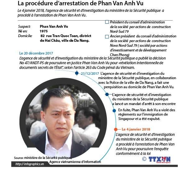 La procedure d'arrestation de Phan Van Anh Vu hinh anh 1