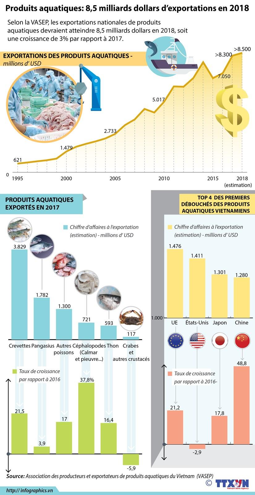 Produits aquatiques: 8,5 milliards dollars d'exportations en 2018 hinh anh 1