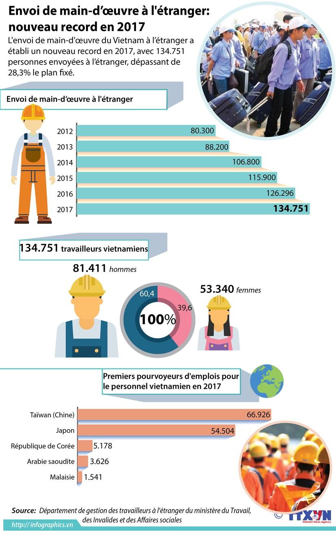 Envoi de main-d'œuvre a l'etranger: nouveau record en 2017 hinh anh 1
