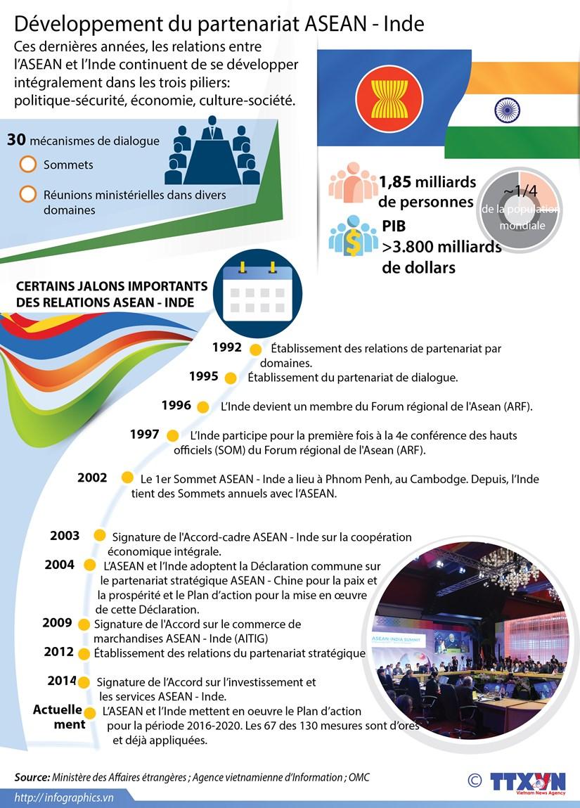 Developpement du partenariat ASEAN - Inde hinh anh 1