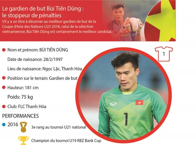 Le gardien de but Bui Tien Dung : le stoppeur de penalties hinh anh 1