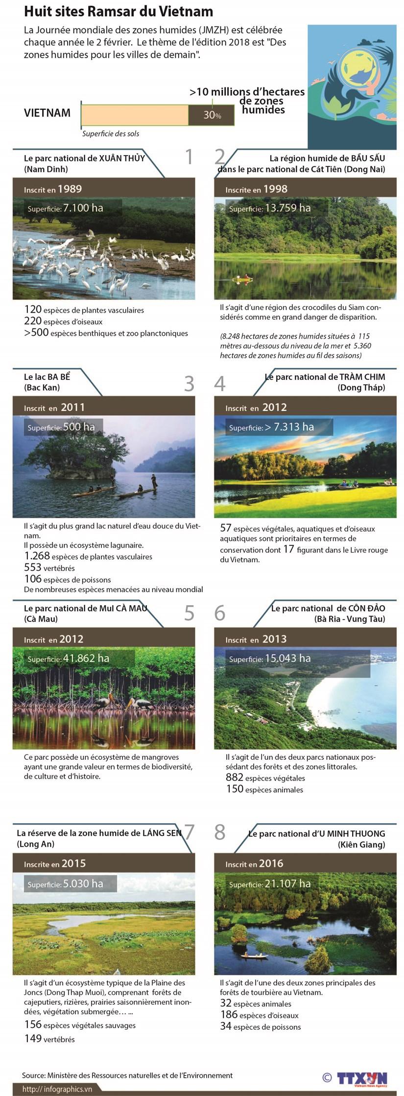 Huit sites Ramsar du Vietnam hinh anh 1