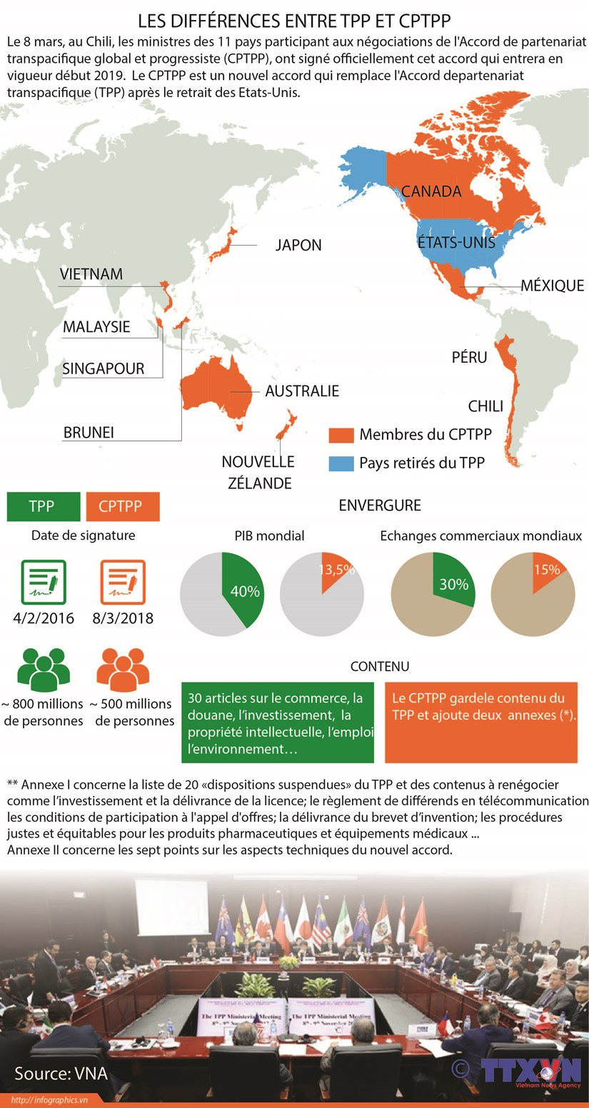 Les differences entre TPP et CPTPP hinh anh 1