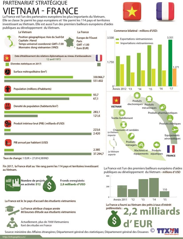 Partenariat strategique Vietnam-France hinh anh 1
