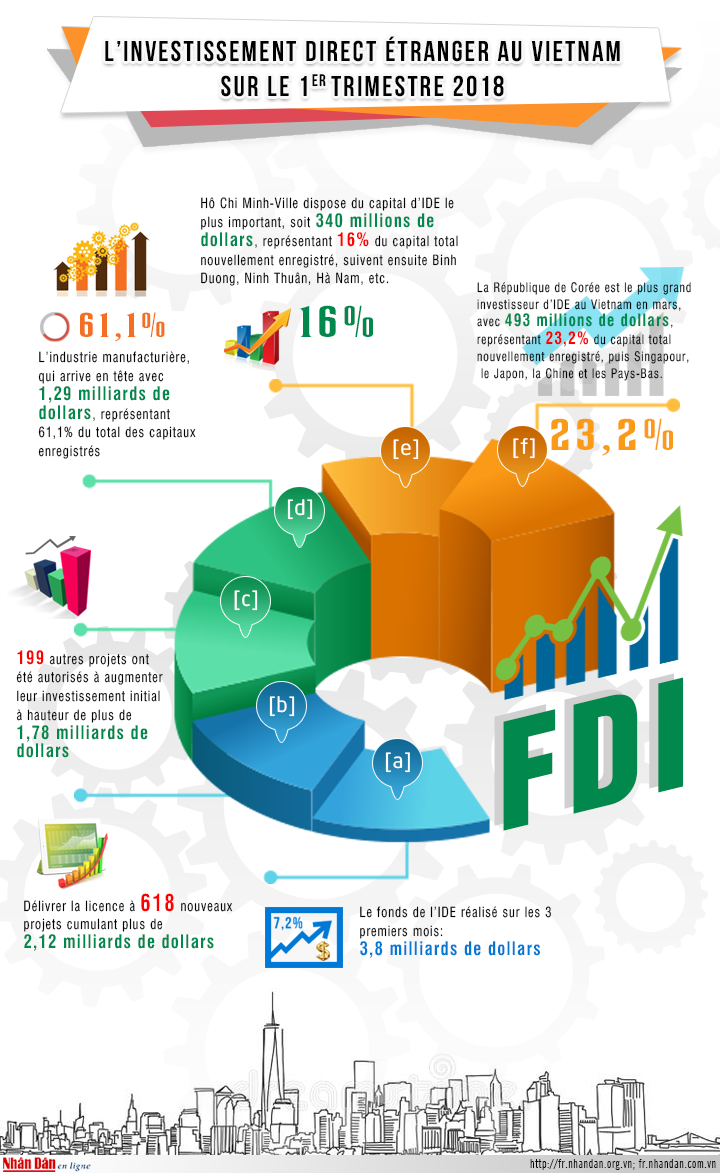 L'investissement direct etranger au Vietnam au 1er trimestre 2018 hinh anh 1