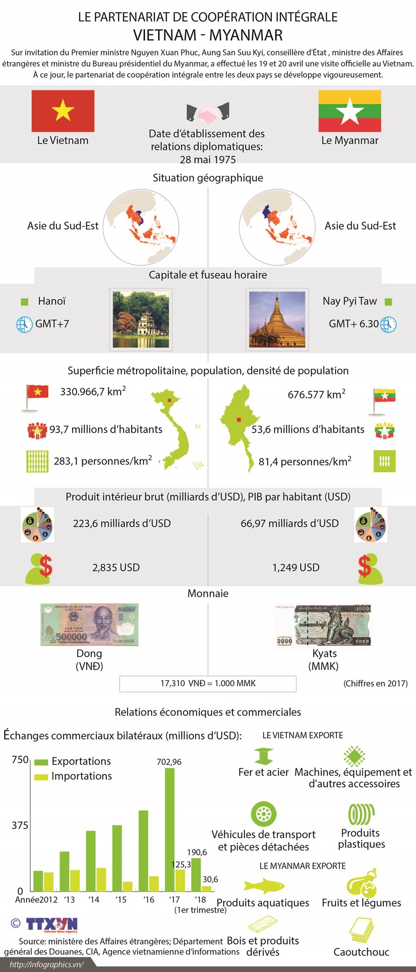 Le partenariat de cooperation integrale Vietnam-Myanmar hinh anh 1