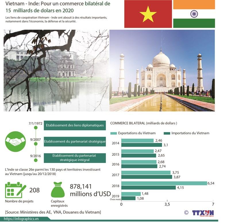 Vietnam - Inde: Pour un commerce bilateral de 15 milliards de dollars en 2020 hinh anh 1