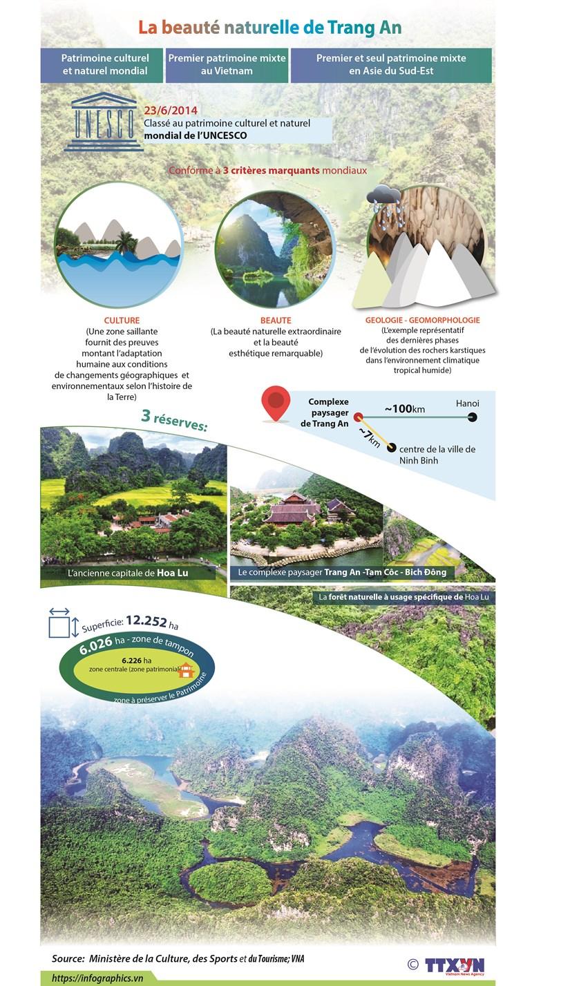 La beaute naturelle du complexe paysager de Trang An hinh anh 1