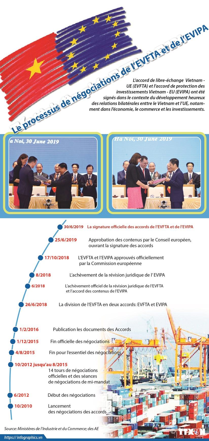 Le processus de negociations de l'EVFTA et de l'EVIPA hinh anh 1