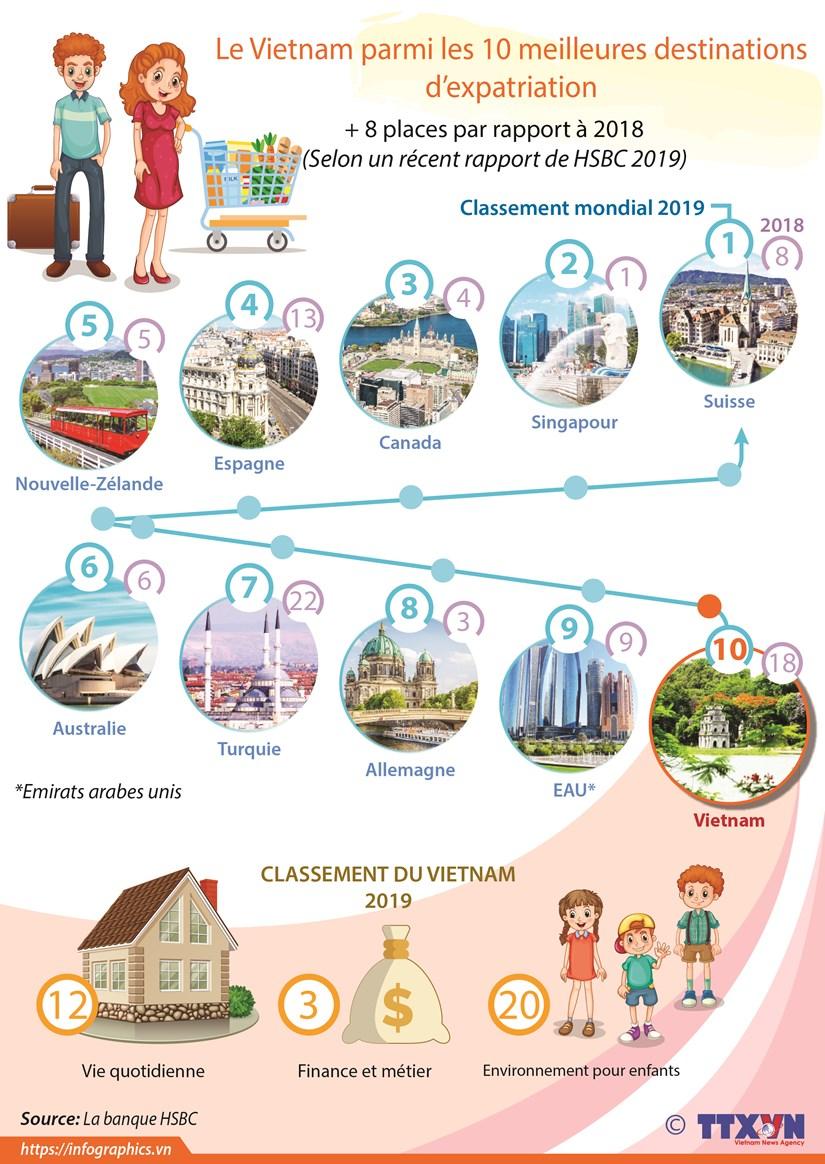 Le Vietnam parmi les 10 meilleures destinations d'expatriation hinh anh 1