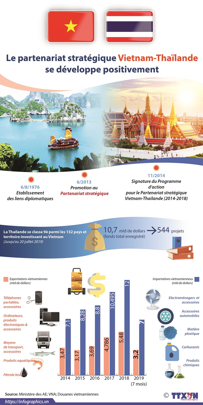 Le partenariat strategique Vietnam – Thailande se developpe positivement hinh anh 1