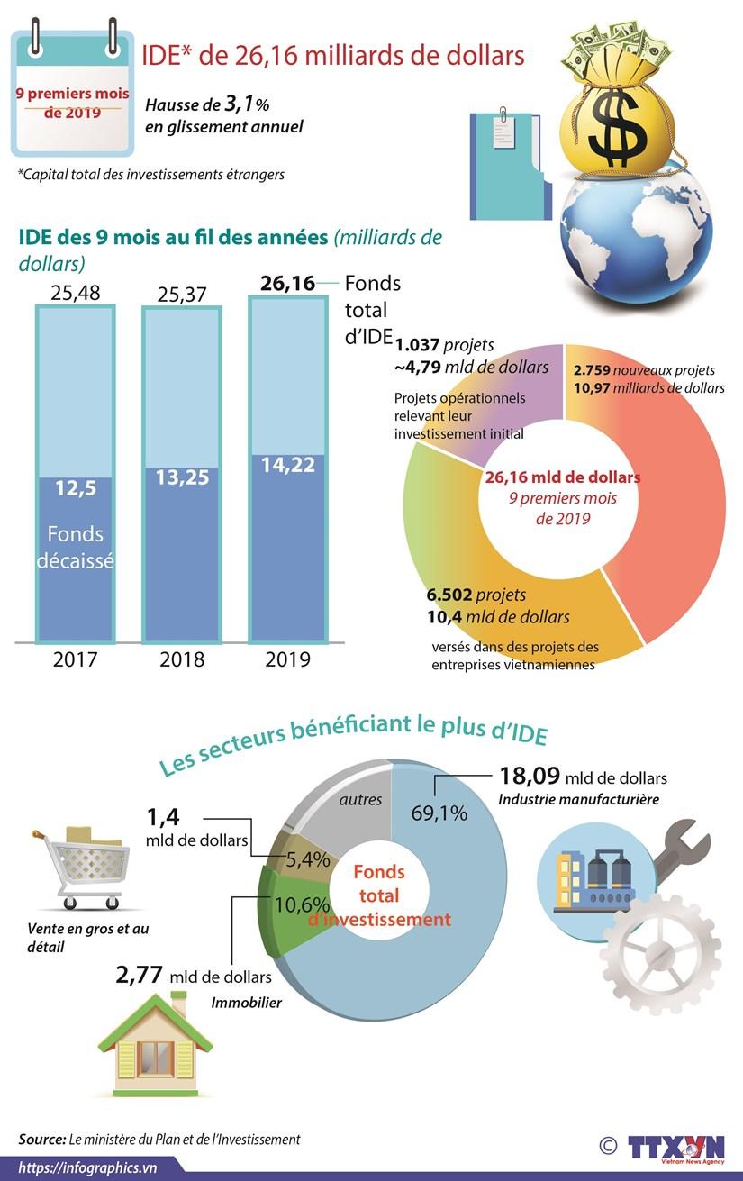 Le Vietnam attire 26,16 milliards de dollars d'IDE en neuf mois hinh anh 1