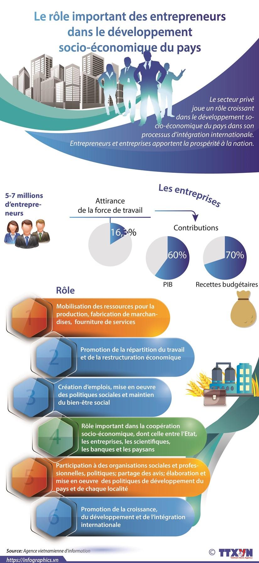 Le role important des entrepreneurs dans le developpement socio-economique du pays hinh anh 1