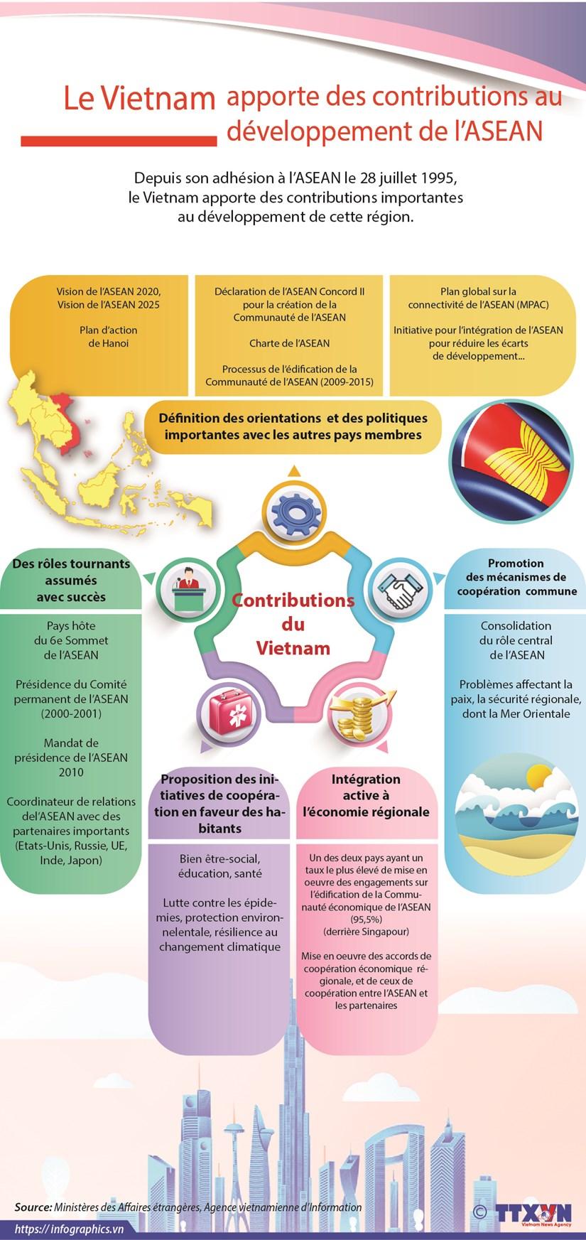 Le Vietnam apporte des contributions au developpement de l'ASEAN hinh anh 1
