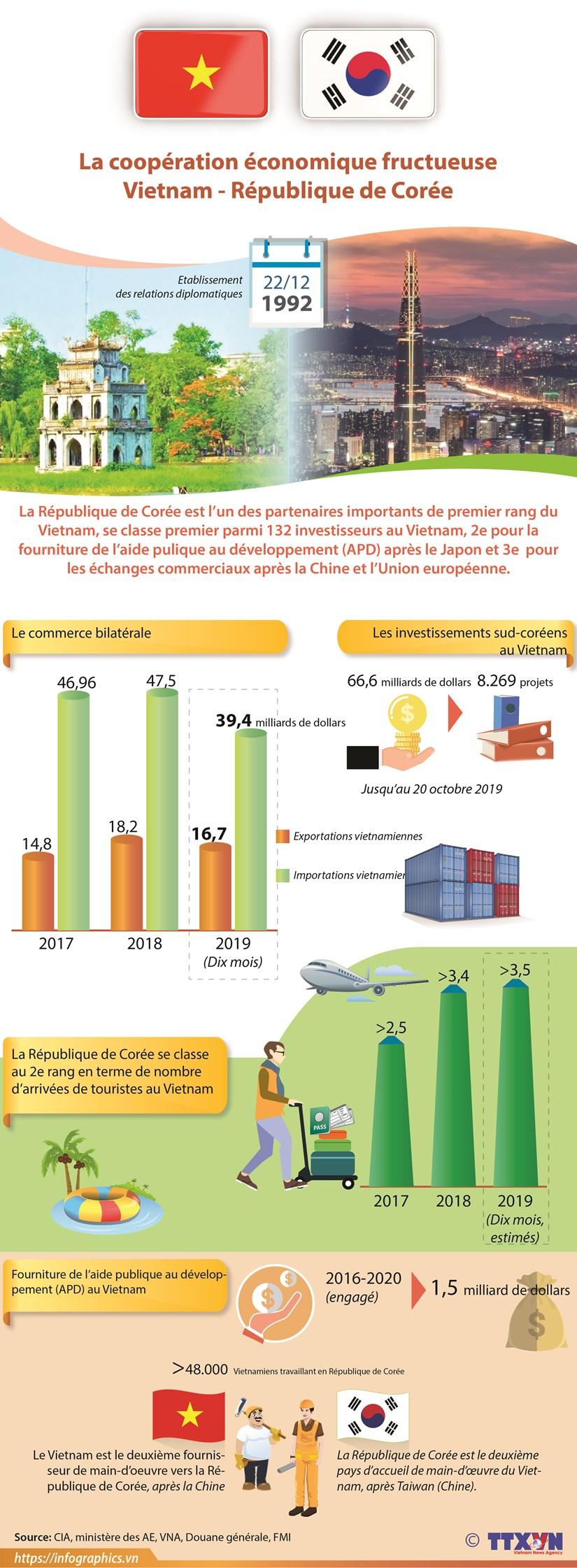 La cooperation economique fructueuse Vietnam - Republique de Coree hinh anh 1