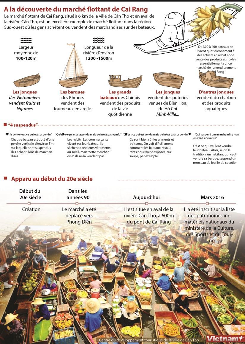 A la decouverte du marche flottant de Cai Rang hinh anh 1