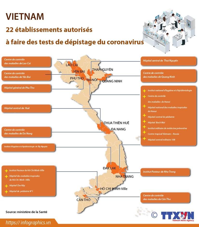 Vietnam: 22 etablissements autorises a faire des tests de depistage du coronavirus hinh anh 1