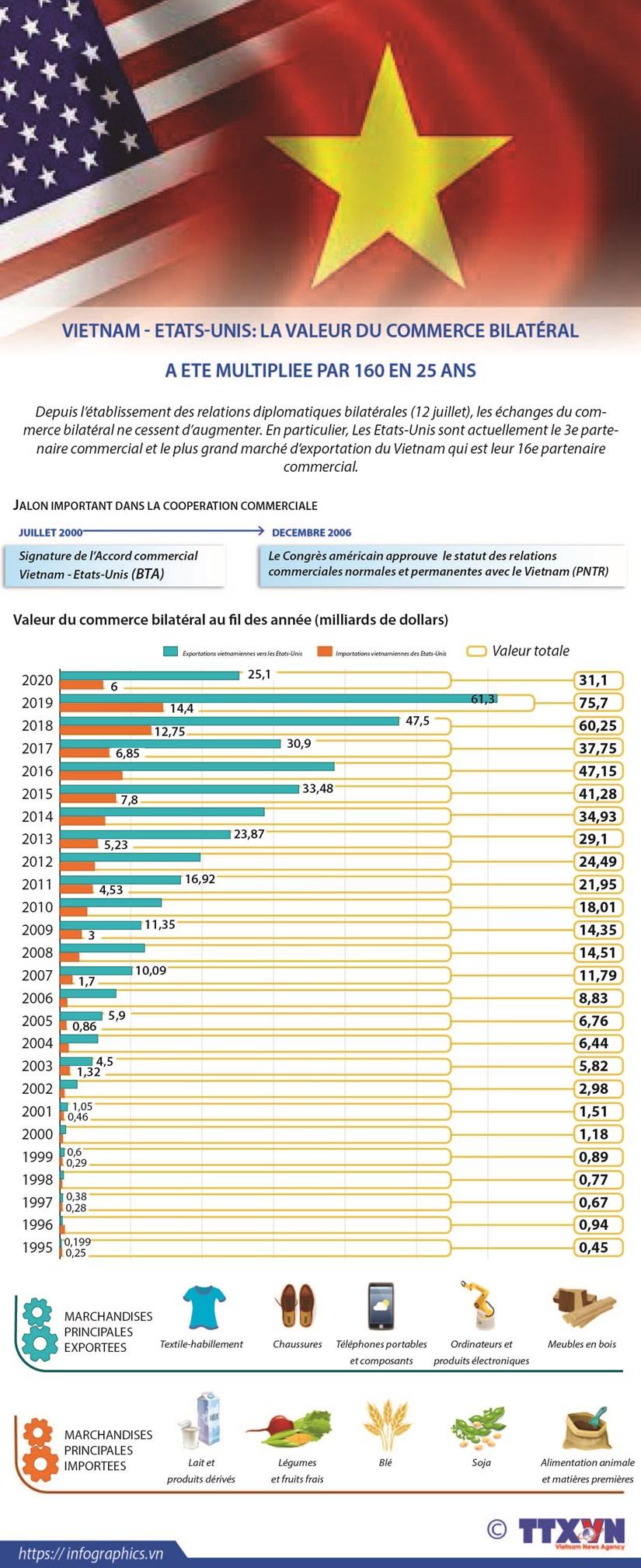 Vietnam - Etats-Unis: La valeur du commerce bilateral a ete multpliee par 160 en 25 ans hinh anh 1
