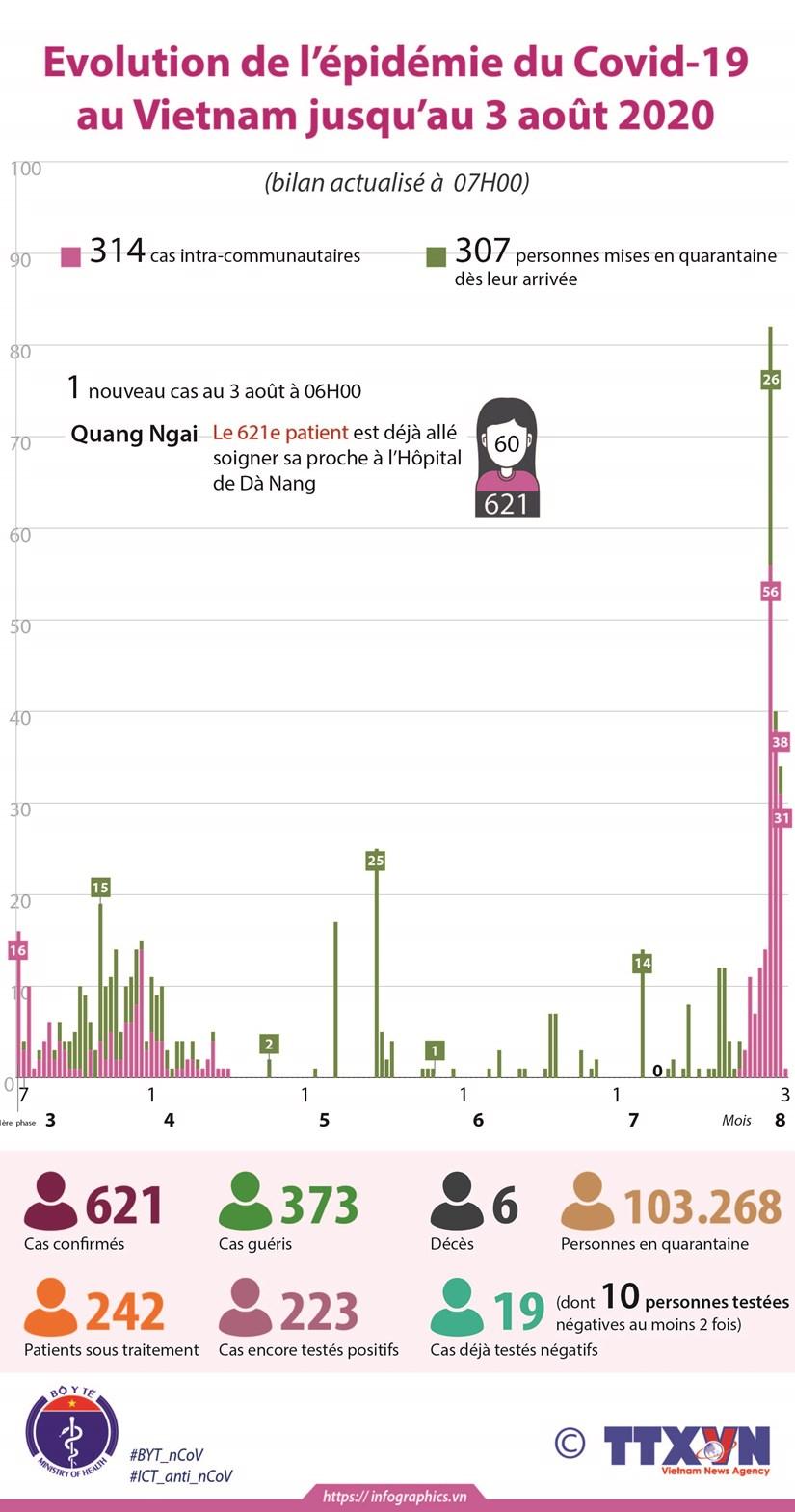 Evolution de l'epidemie du Covid-19 au Vietnam jusqu'au 3 aout 2020 hinh anh 1