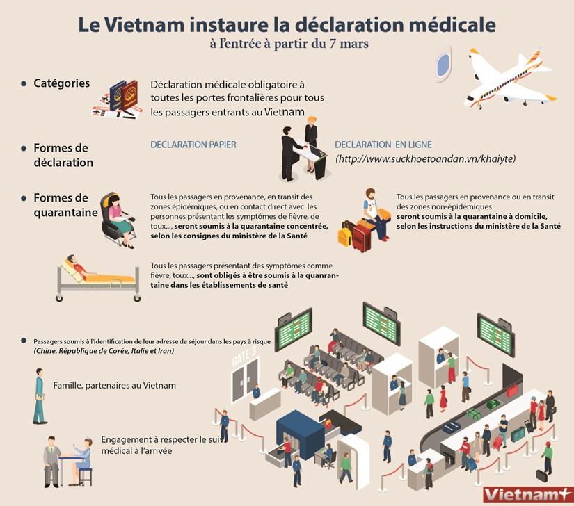 Le Vietnam instaure la declaration medicale a l'entree a partir du 7 mars hinh anh 1