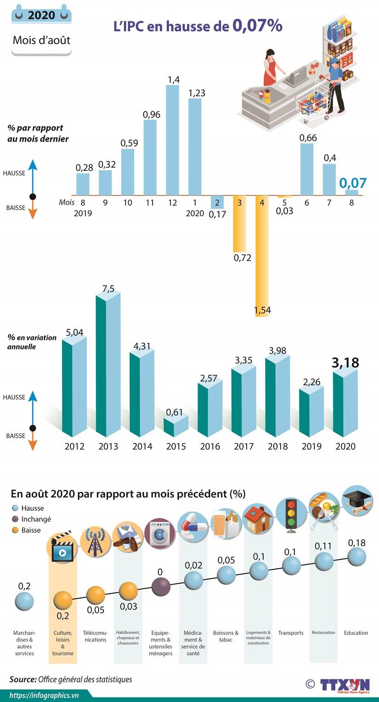 L'IPC en hause de 0,07% hinh anh 1