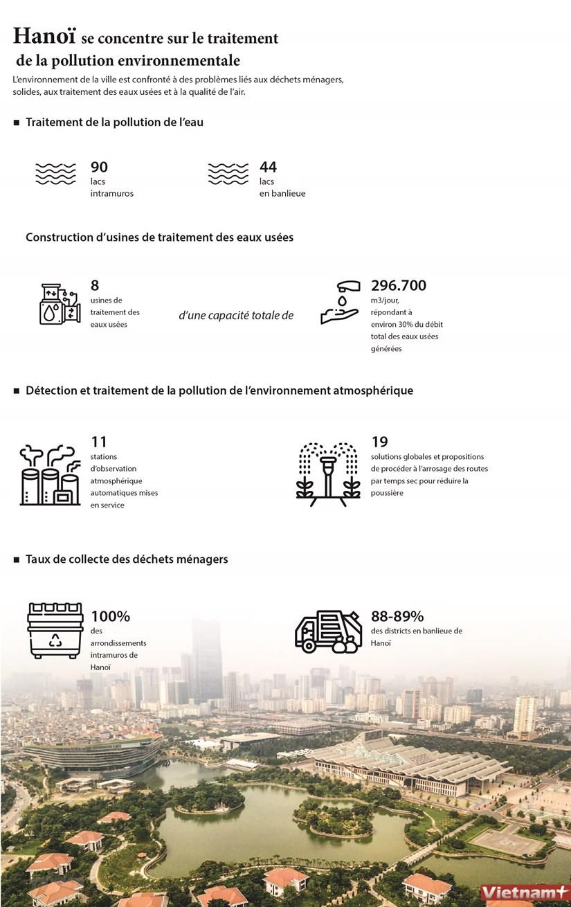 Hanoi se concentre sur le traitement de la pollution environnementale hinh anh 1