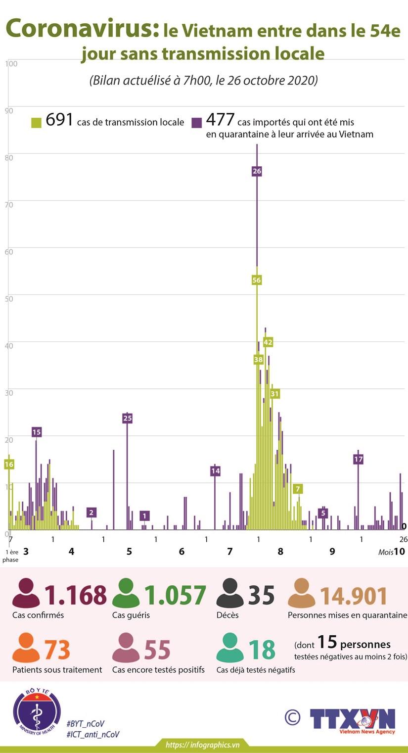 Coronavirus: le Vietnam entre dans le 54e jour sans transmission locale hinh anh 1