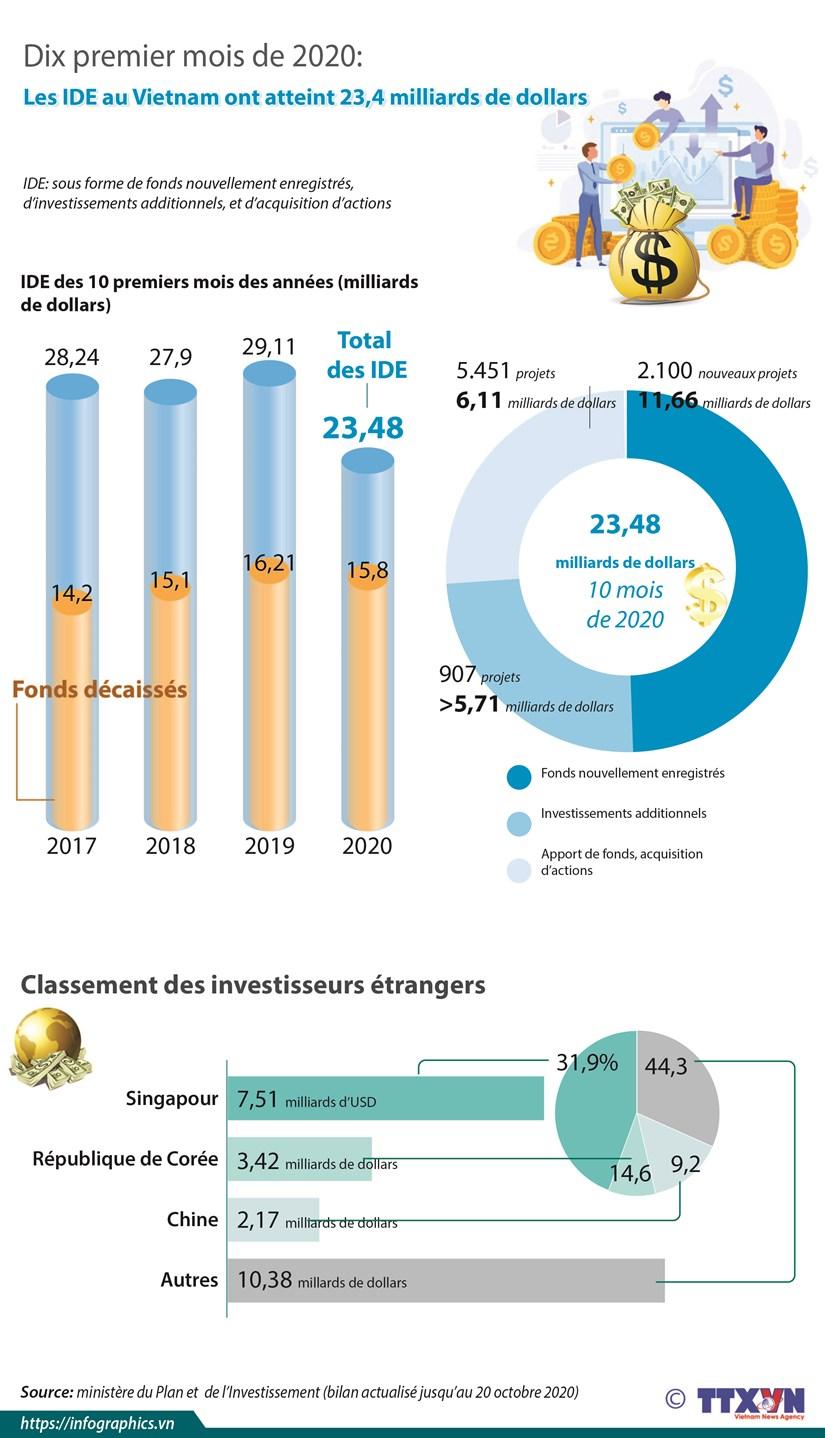Les IDE au Vietnam atteignent 23,48 milliards de dollars en dix mois hinh anh 1
