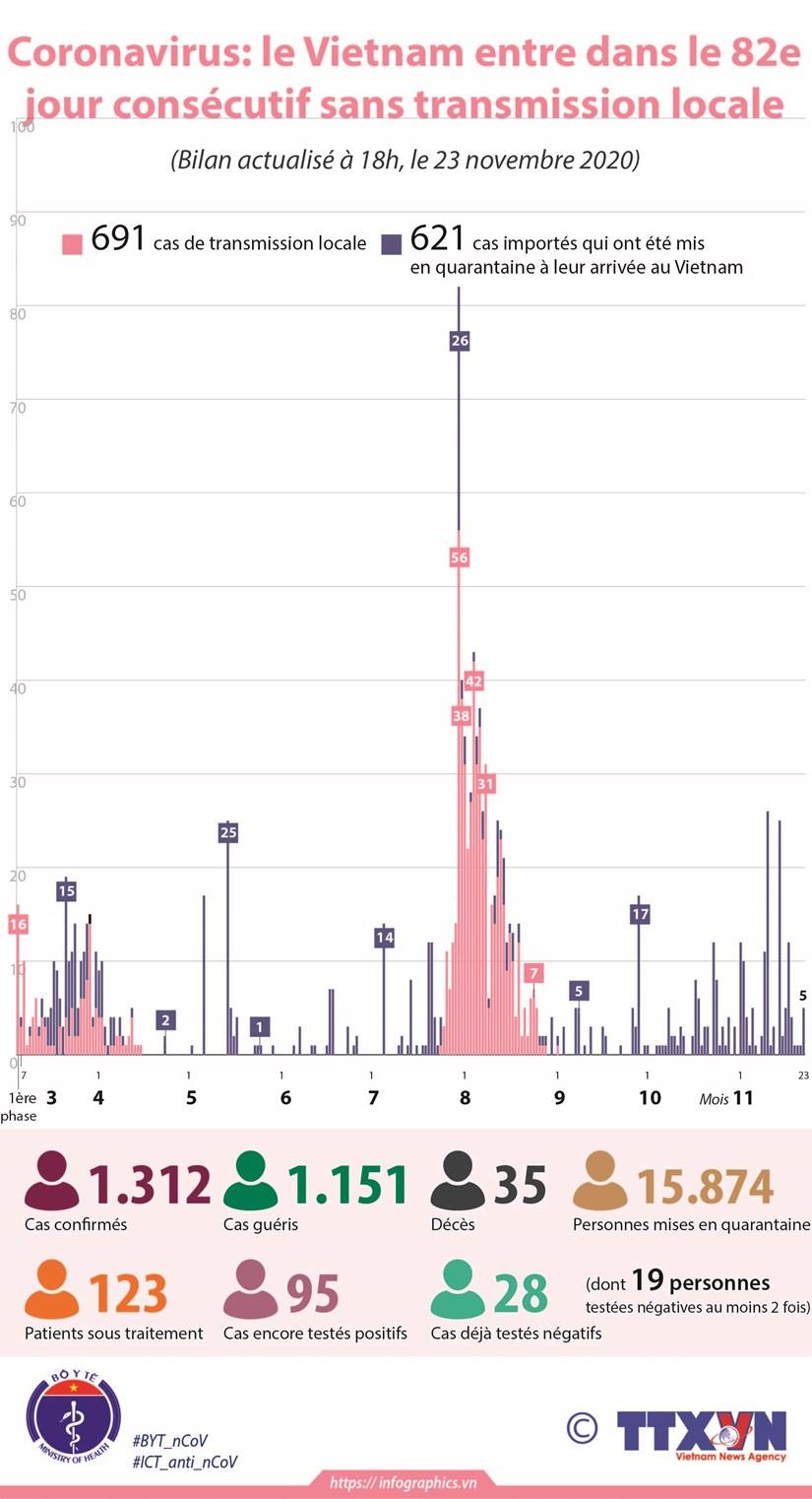 Coronavirus : le Vietnam entre dans le 82e jour consecutif sans transmission locale hinh anh 1