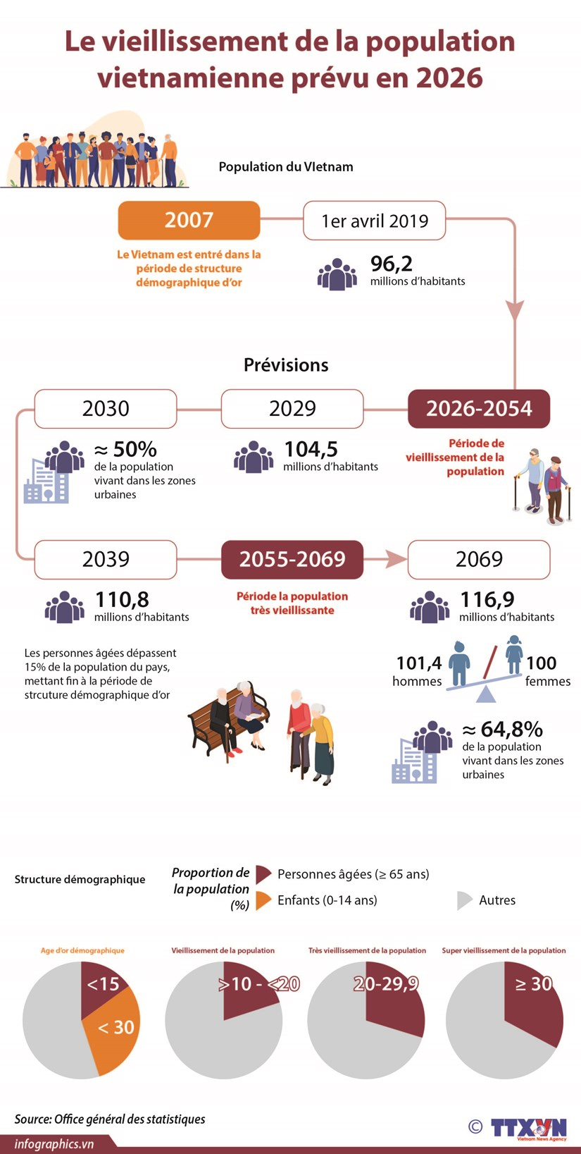 Le vieillissement de la population vietnamienne prevu en 2026 hinh anh 1