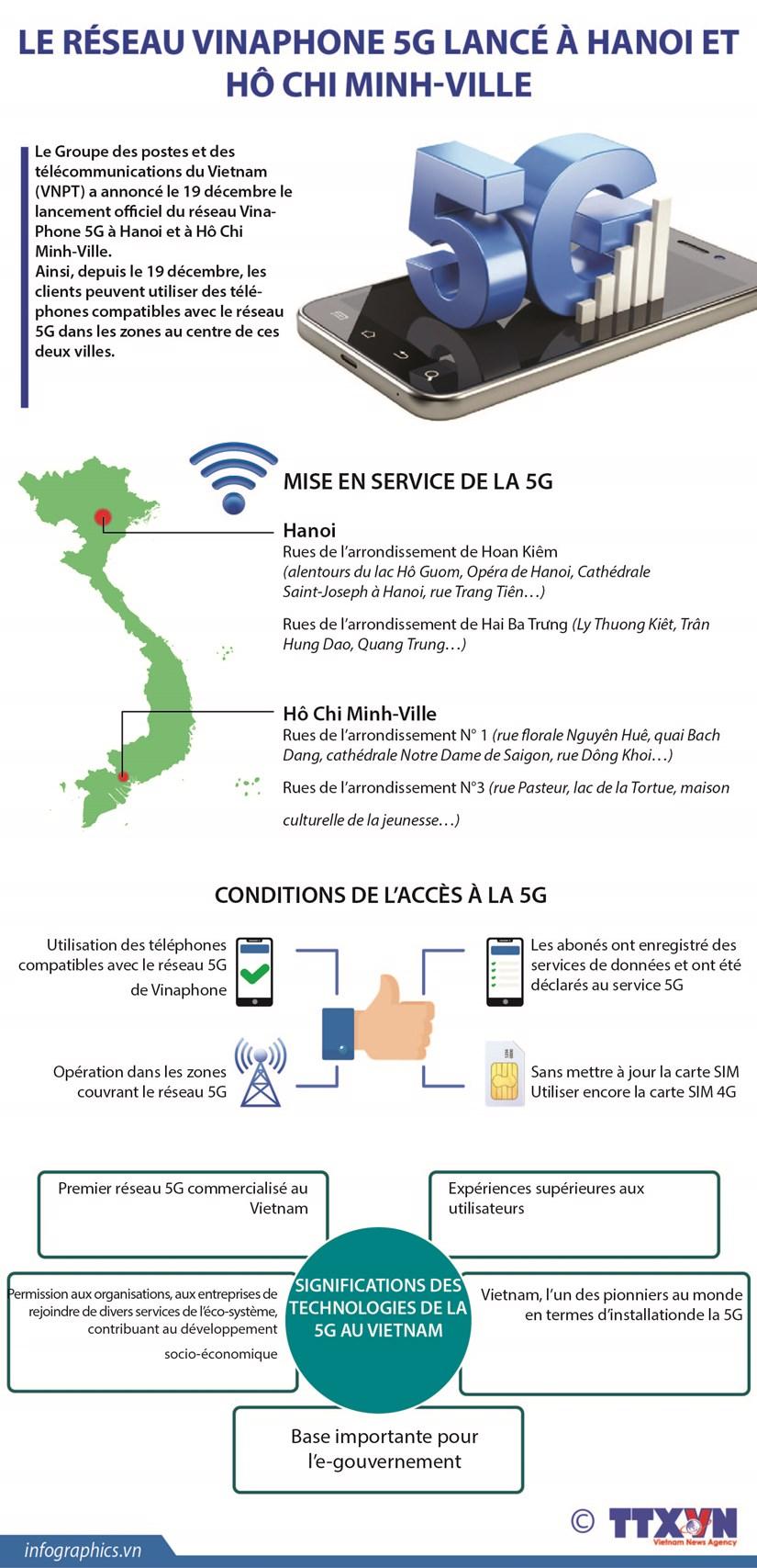 Le reseau VinaPhone 5G lance a Hanoi et Ho Chi Minh-Ville hinh anh 1