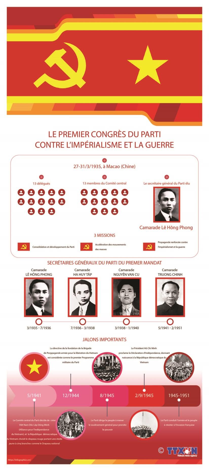 Le premier Congres du Parti contre l'imperialisme et la guerre hinh anh 1