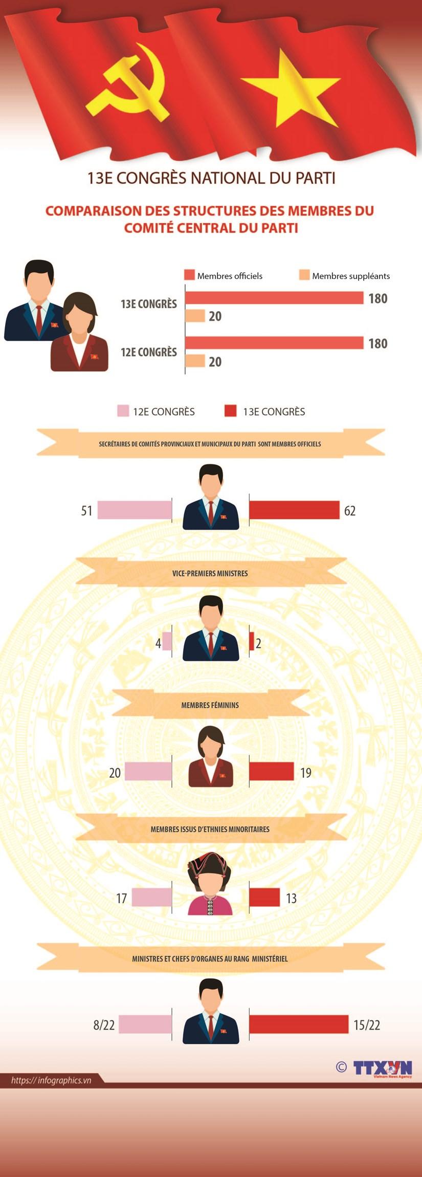 13e Congres du Parti: Comparaison des structures des membres du Comite central du Parti hinh anh 1