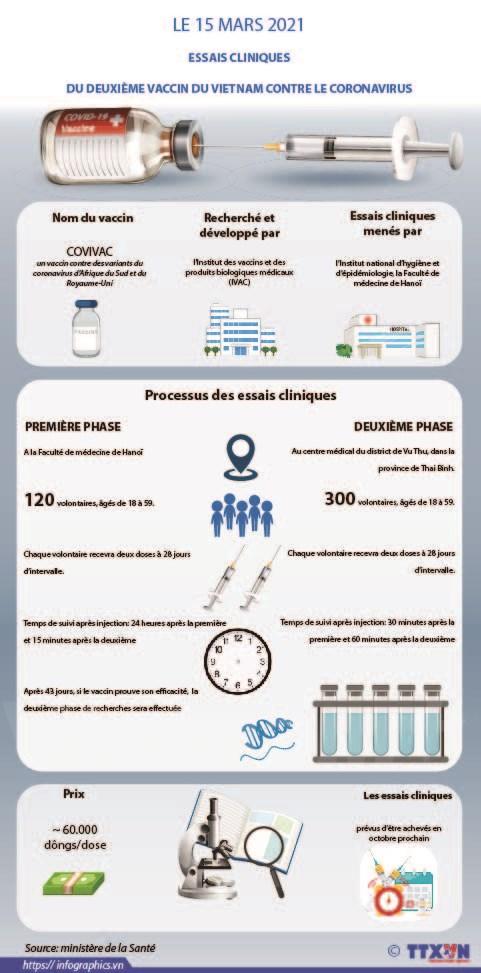 Les essais cliniques du deuxieme vaccin du vietnam contre le coronavirus commencent hinh anh 1