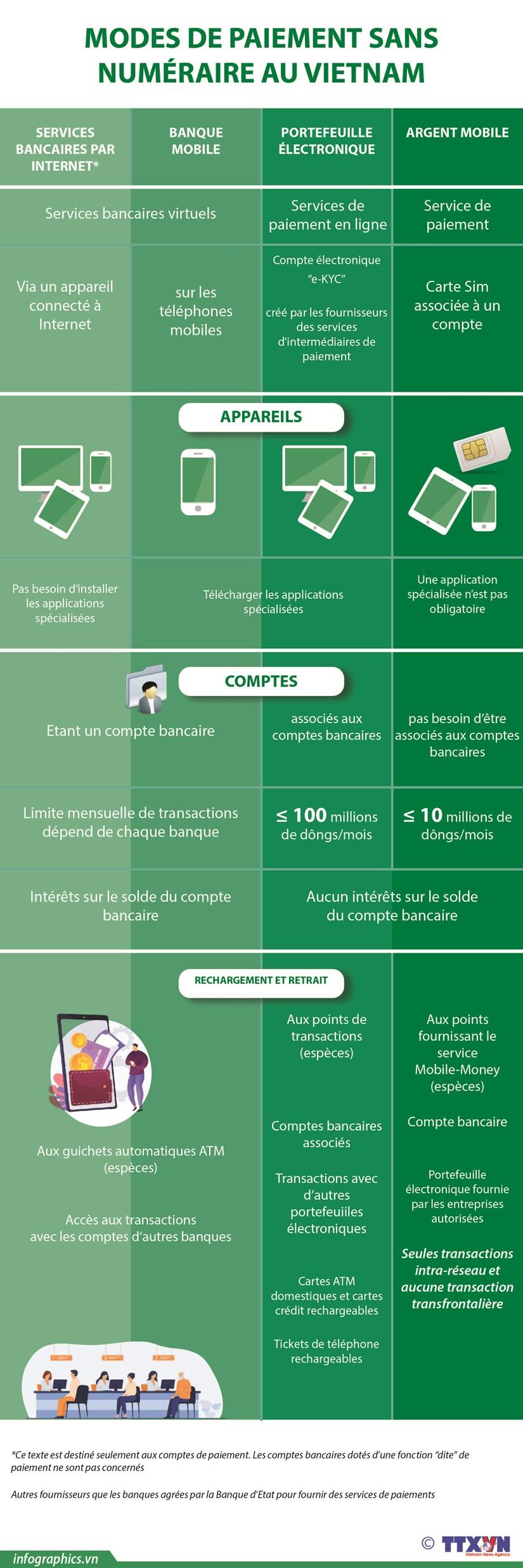 Modes de paiement sans numeraire au Vietnam hinh anh 1