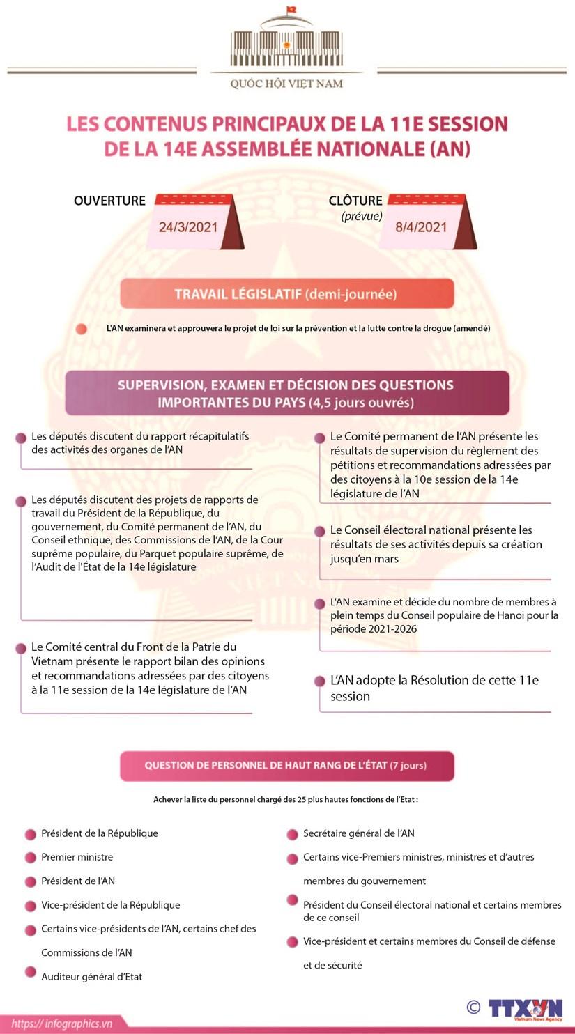 Les contenus principaux de la 11e session de la 14e Assemblee nationale hinh anh 1