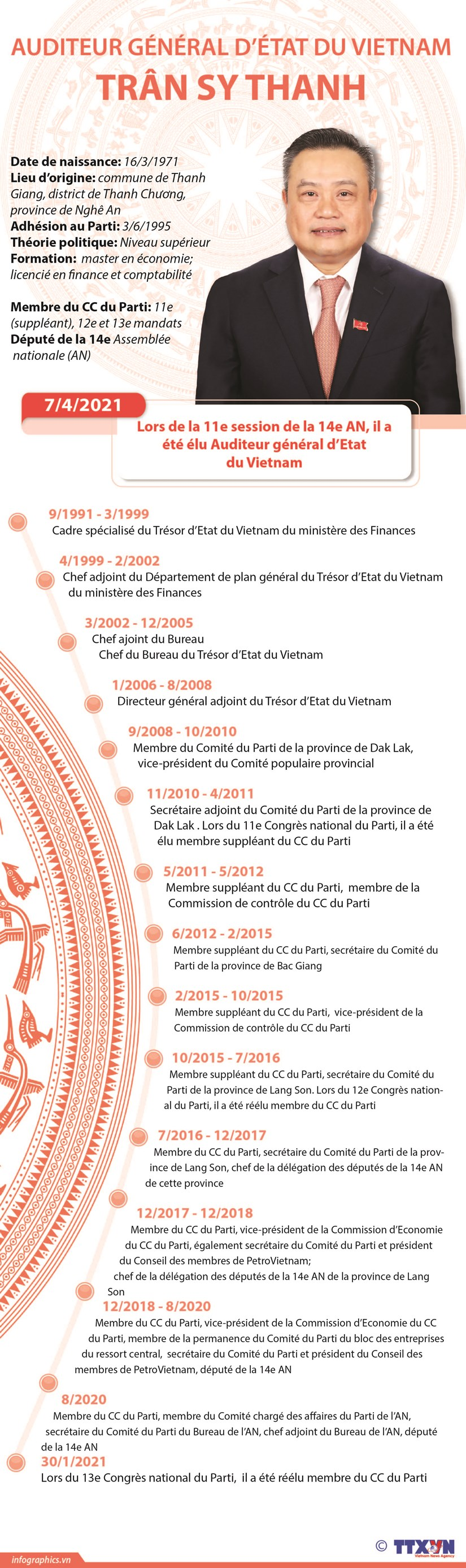 Auditeur general d'Etat du Vietnam, Tran Sy Thanh hinh anh 1