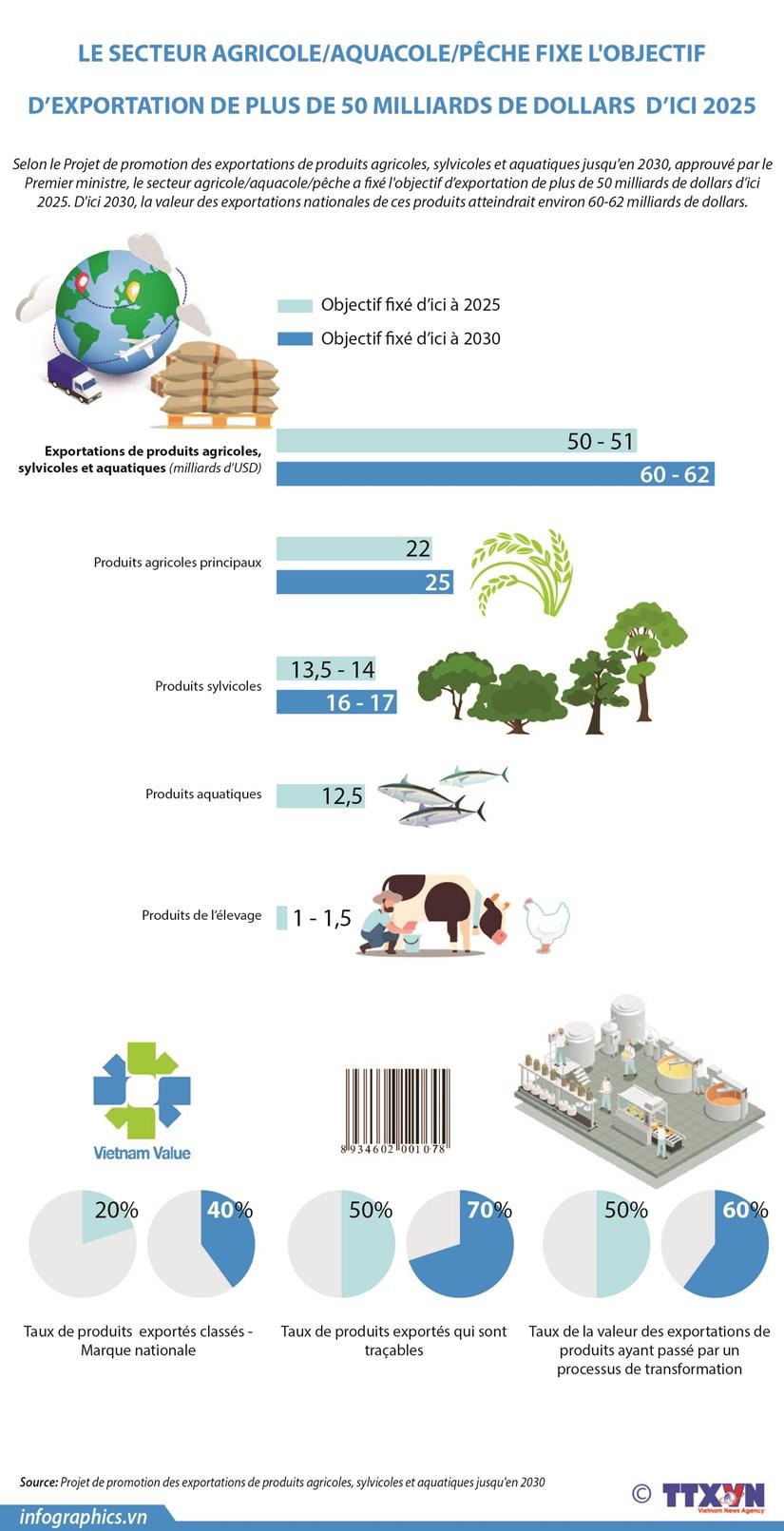 Le secteur d'agriculture fixe l'objectif d'exportation de plus de 50 milliards de dollars hinh anh 1