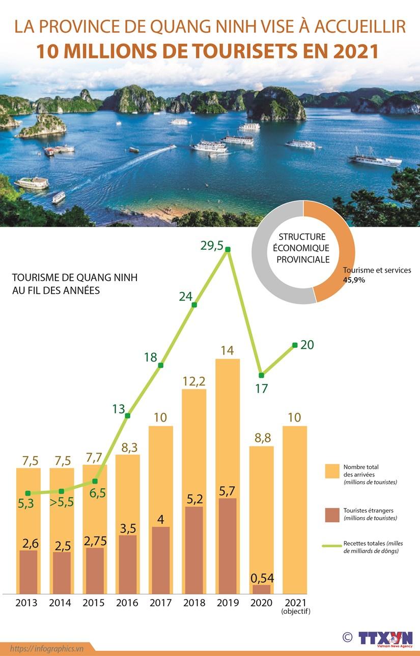 La province de Quang Ninh vise a accueillir 10 millions de touristes en 2021 hinh anh 1