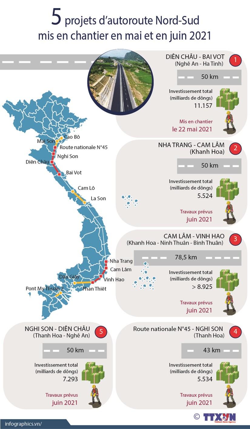 5 projets d'autoroute Nord-Sud mis en chantier en mai et en juin 2021 hinh anh 1