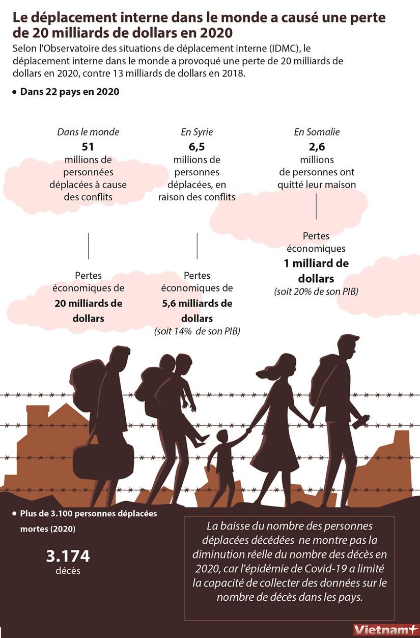 Le deplacement interne dans le monde a cause une perte de 20 milliards de dollars en 2020 hinh anh 1