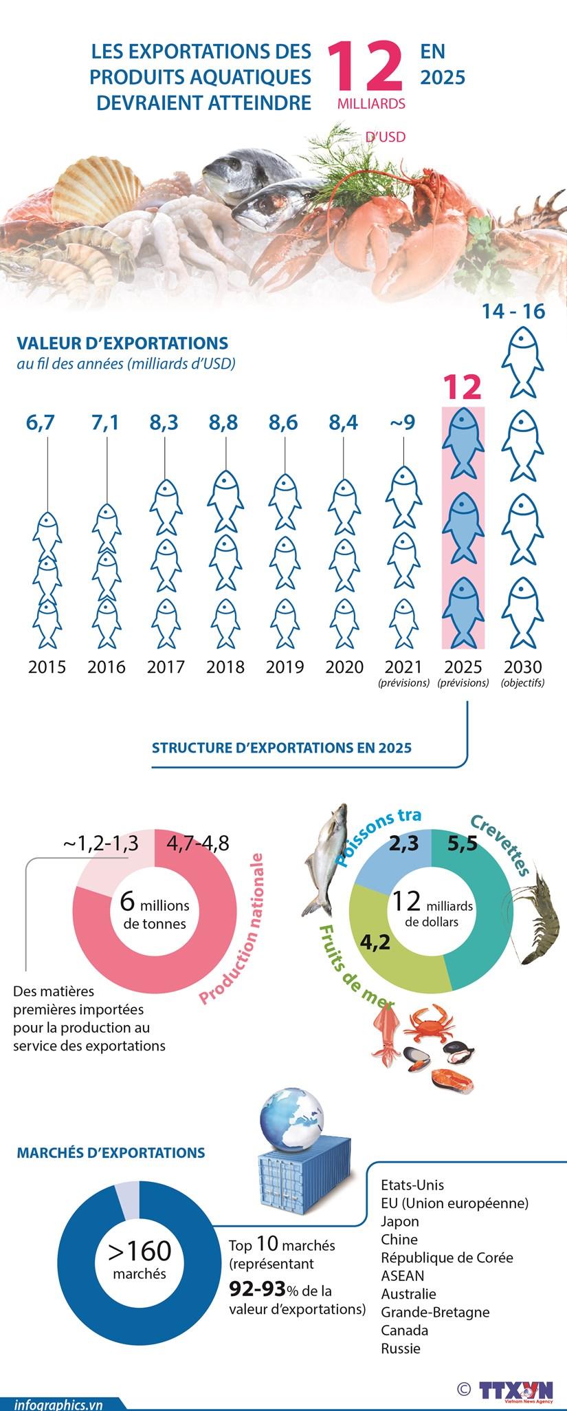 Les exportations des produits aquatiques devraient atteindre 12 milliards de dollars en 2025 hinh anh 1