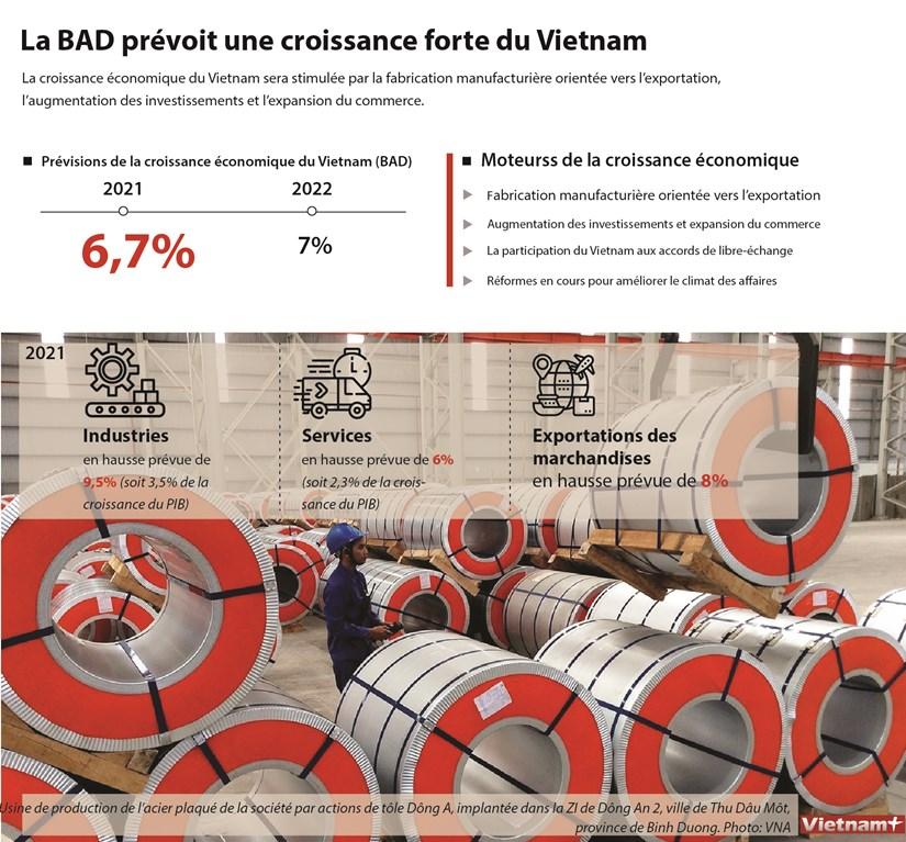 La BAD prevoit une croissance forte du Vietnam hinh anh 1