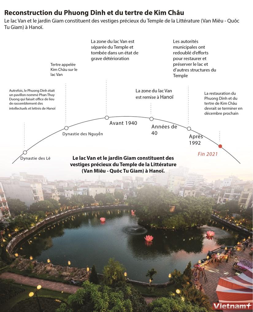 Reconstruction du Phuong Dinh et du tertre de Kim Chau hinh anh 1