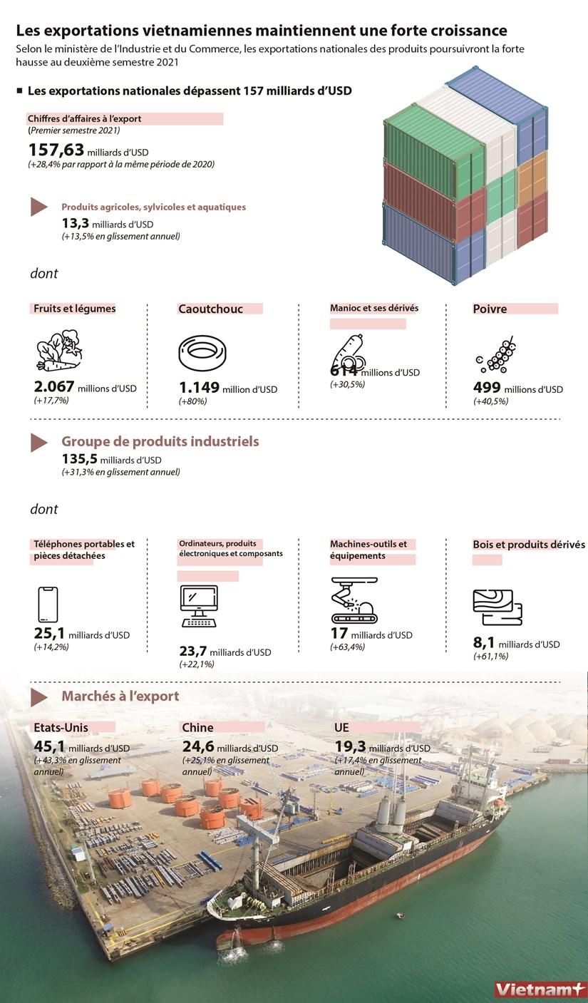 Les exportations vietnamiennes maintiennent une forte croissance hinh anh 1